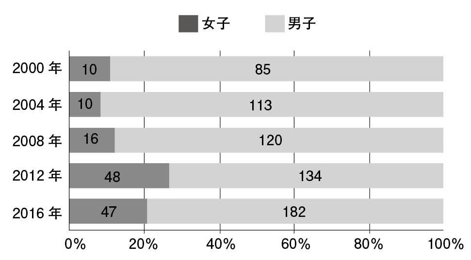図11.夏季オリンピックにおける西アジア諸国の参加選手の男女比 筆者作成