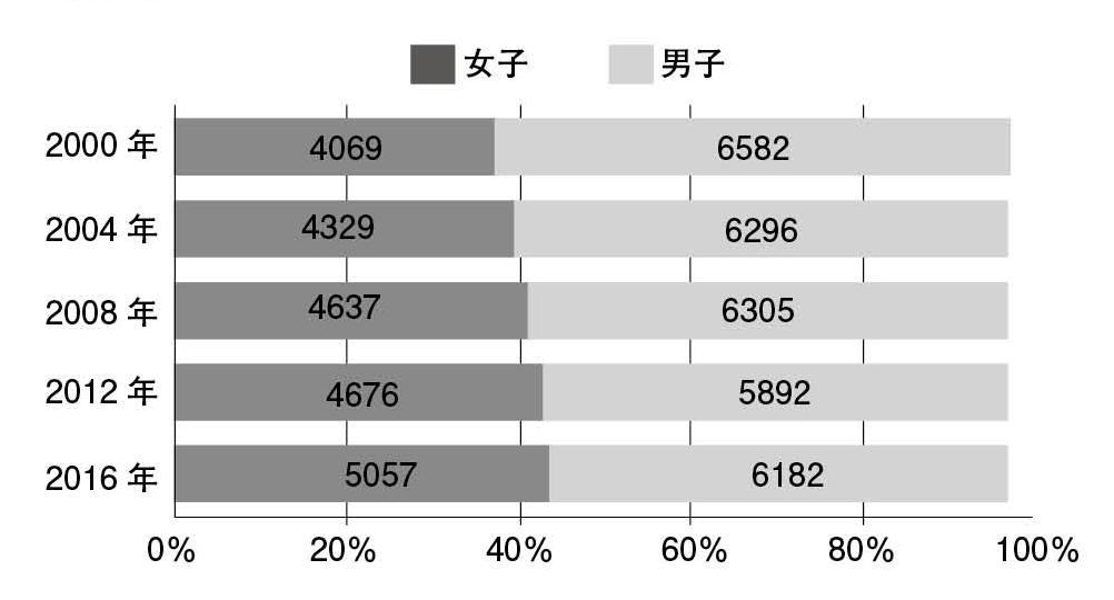 図12.夏季オリンピック大会における全参加選手の男女比 筆者作成