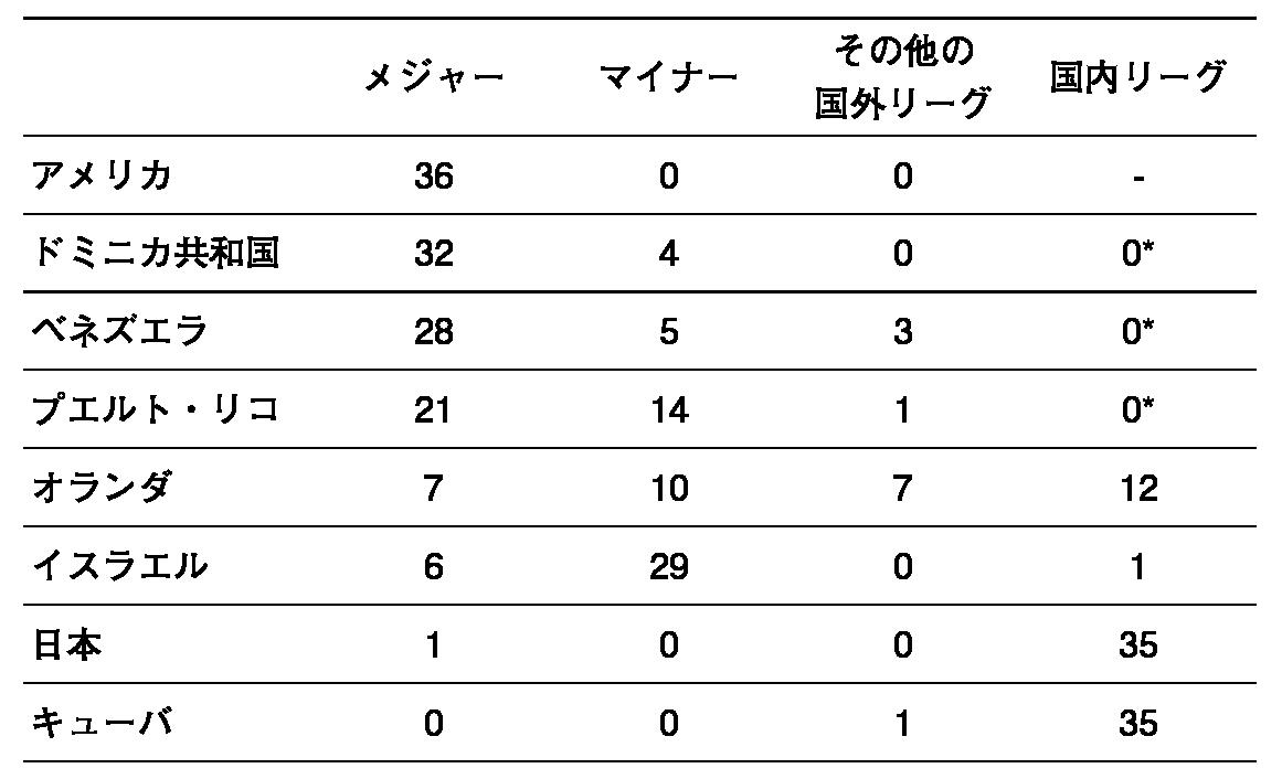 表1.2017WBC(ベスト8進出チーム)の代表登録選手の所属リーグ別人数。  *国内リーグは冬季のみ開催 2017WBC公式ホームページより筆者集計(www.wbc2017.jp/)