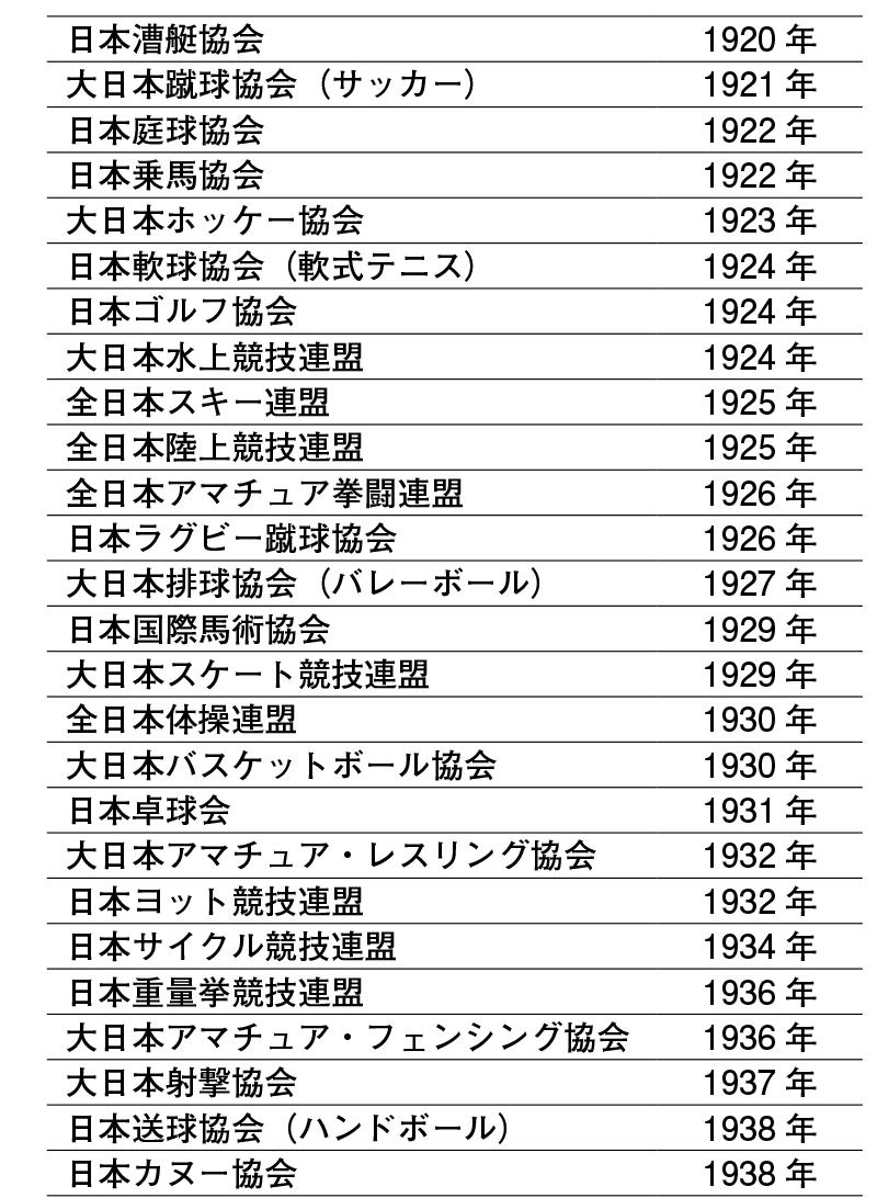 表1.各競技団体の設立(戦前) 日本体育協会『日本体育協会七十五年史』1986年などより作成