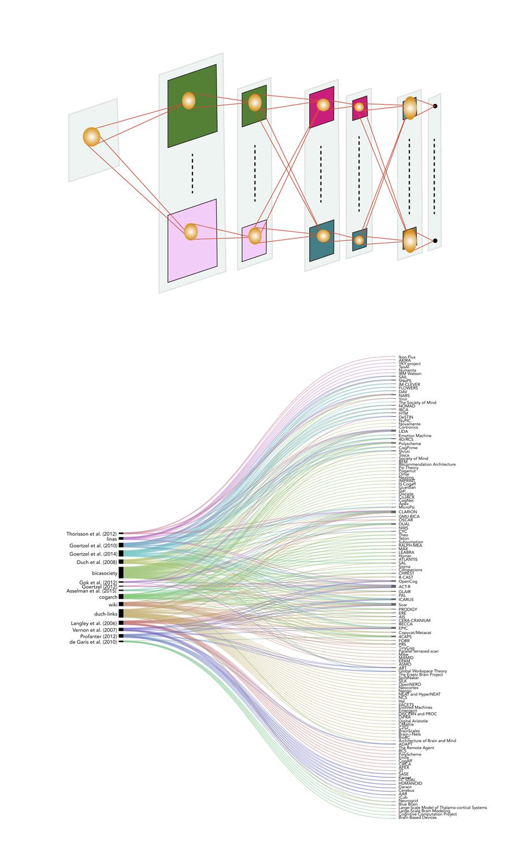 図7.最も初期に考案された人工知能のひとつである福島邦彦氏によるネオ・コグニトロン(上図)および過去40年間に生み出された人工ネットワークの多様化(下図)。Fukushima (1980)およびKotseruba & Tsotsos (2018)を改変。コツェルバとツオソス博士の好意による。